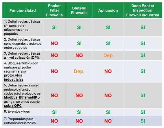 Diferencias entre los firewalls tradicionales y los industriales
