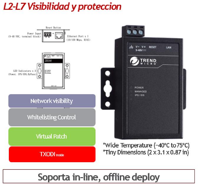Esquema sistema prevención de de intrusos IDS