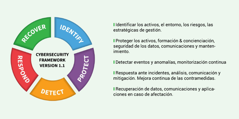 cibersecurity framework version 1.1