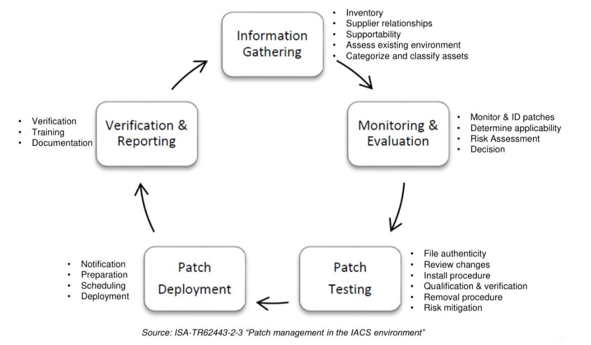 flujo información entornos OT
