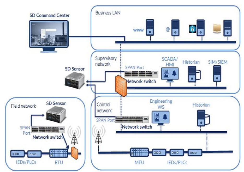 sistema detección de intrusos IDS