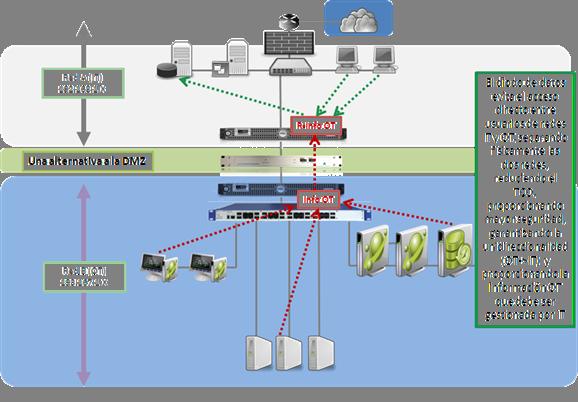 Redes OT y diodo de datos