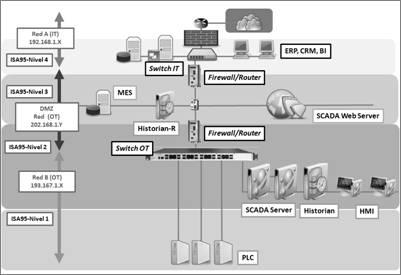 firewalls industriales DPI (Deep Packet Inspection)