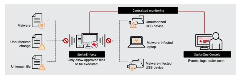 vulnerabilidades Malware