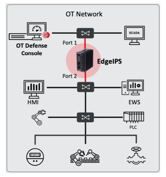 vulnerabilidad network OT