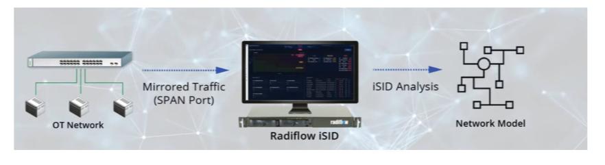 Radiflow iSID