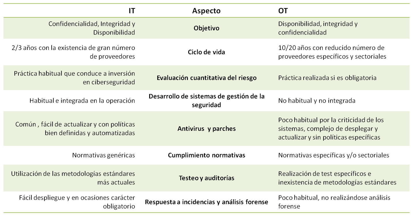 comparativa seguridad IT OT